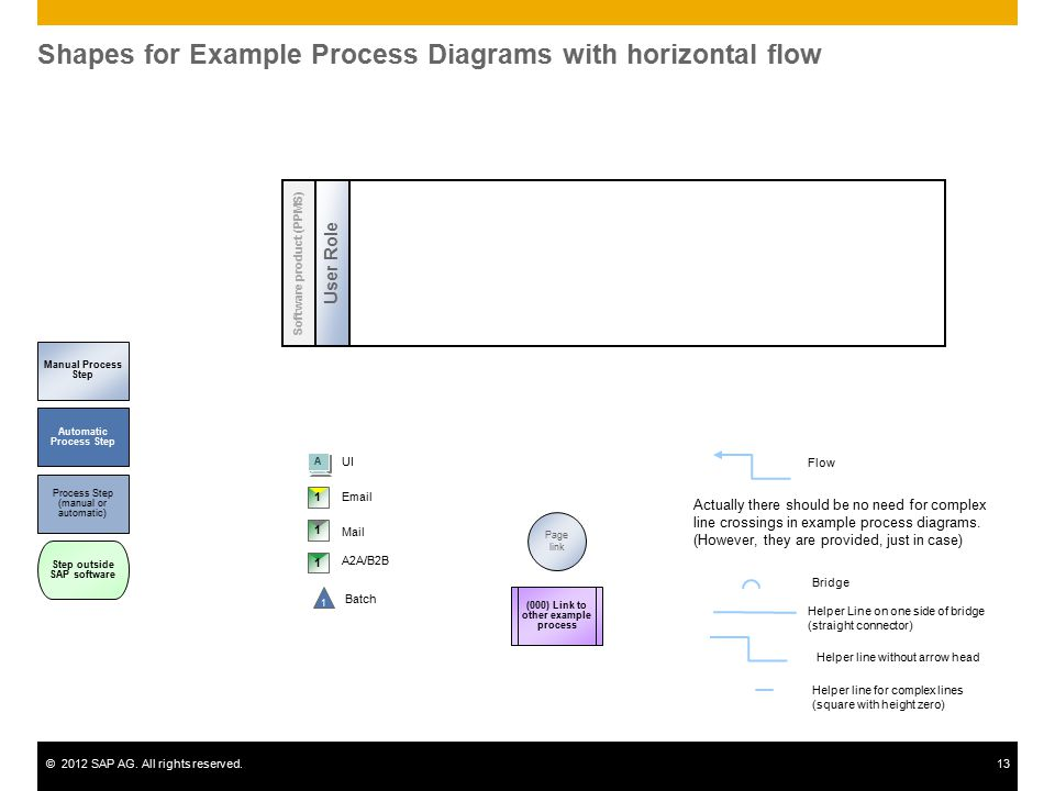 Shapes for Example Process Diagrams with horizontal flow