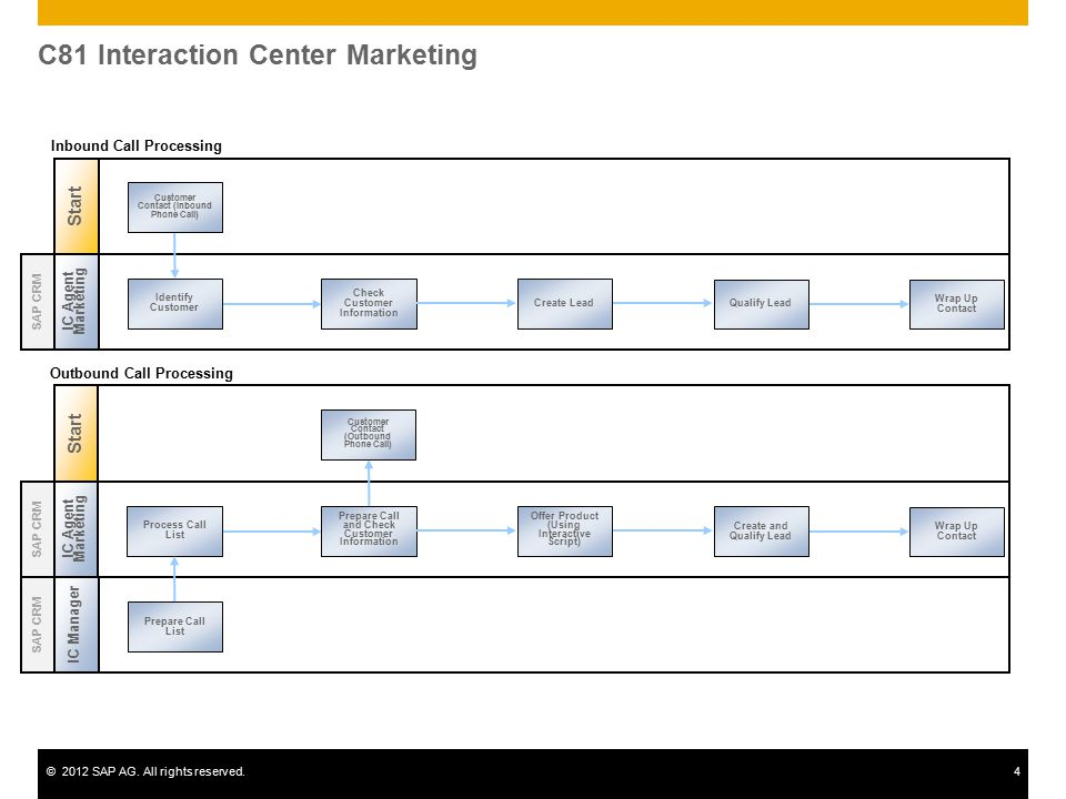 C81 Interaction Center Marketing