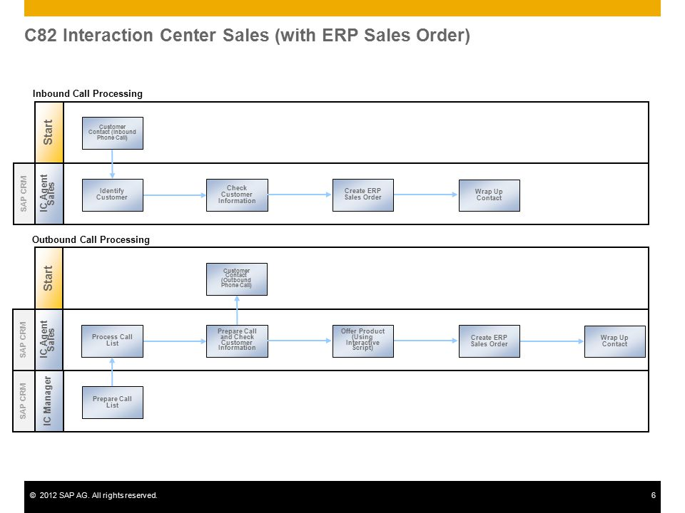 C82 Interaction Center Sales (with ERP Sales Order)
