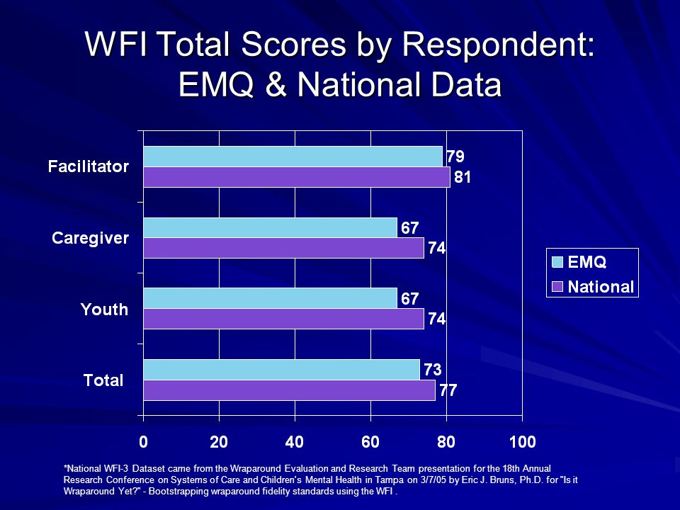 WFI Total Scores by Respondent: EMQ & National Data
