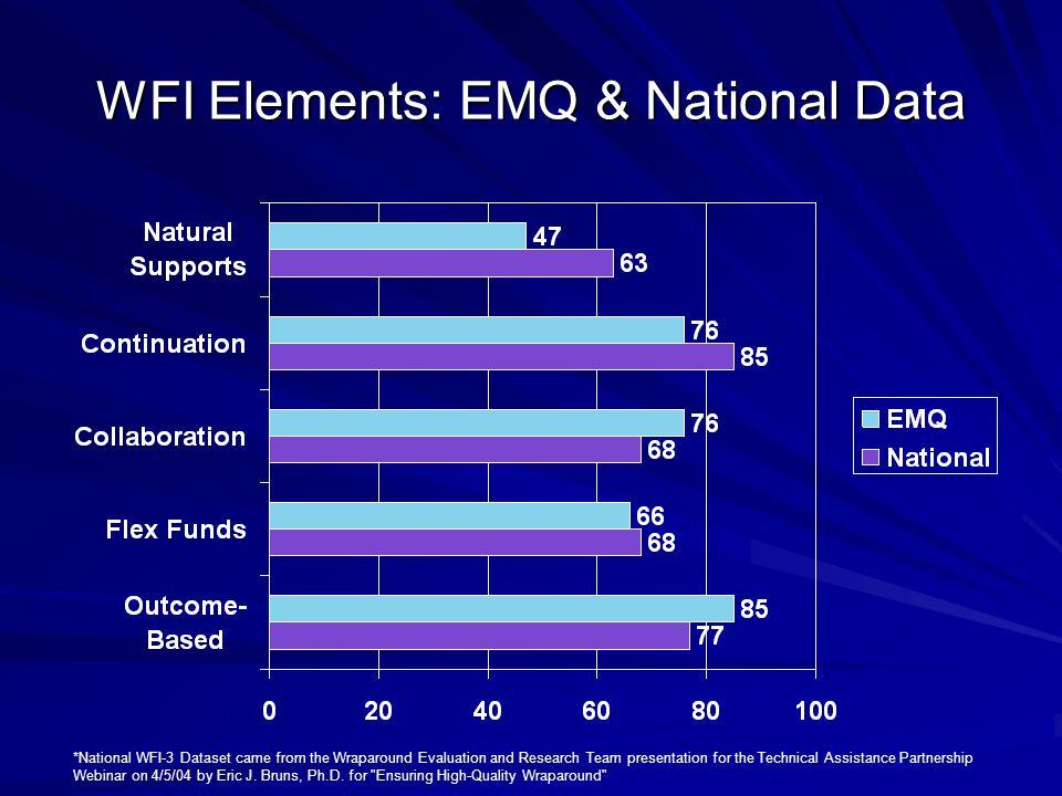 WFI Elements: EMQ & National Data
