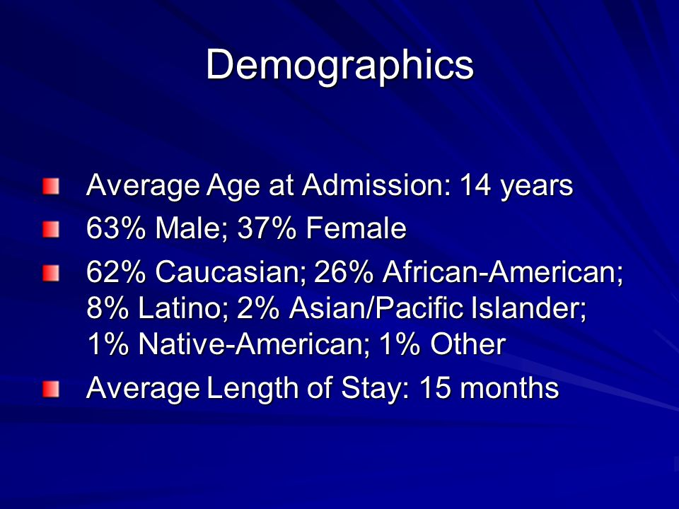 Demographics Average Age at Admission: 14 years 63% Male; 37% Female