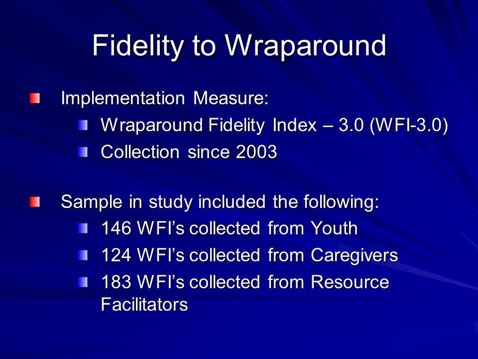 Fidelity to Wraparound