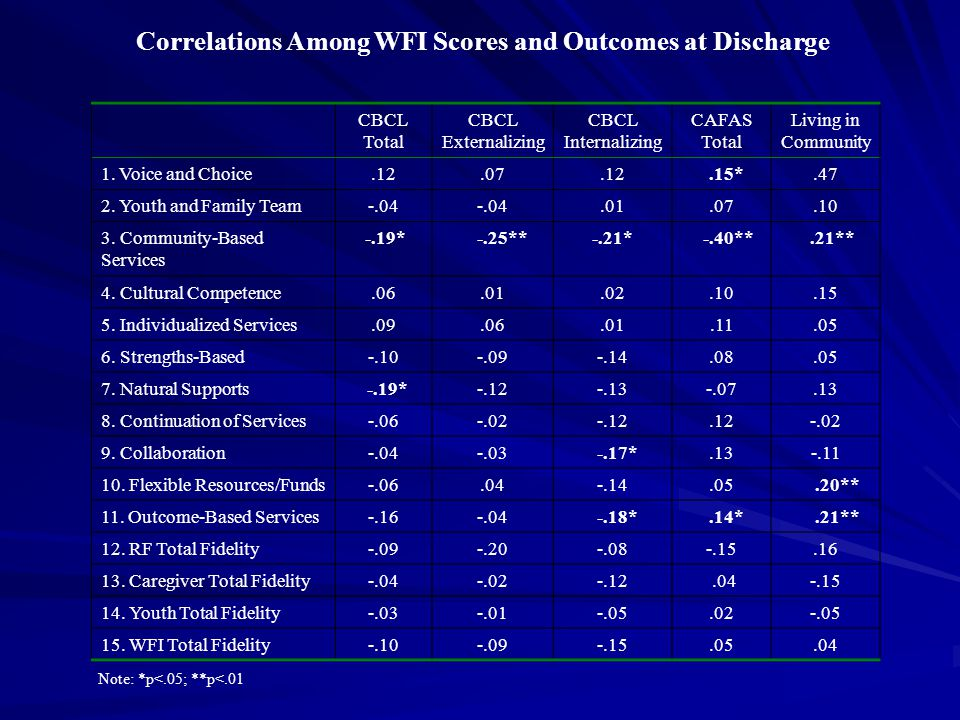 Correlations Among WFI Scores and Outcomes at Discharge