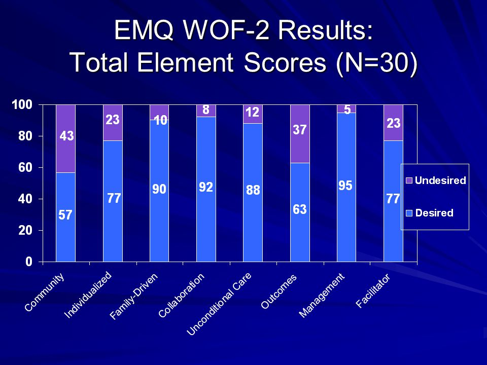 EMQ WOF-2 Results: Total Element Scores (N=30)