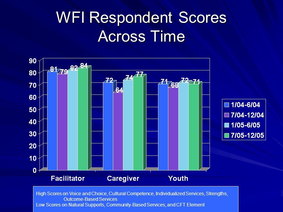 WFI Respondent Scores Across Time