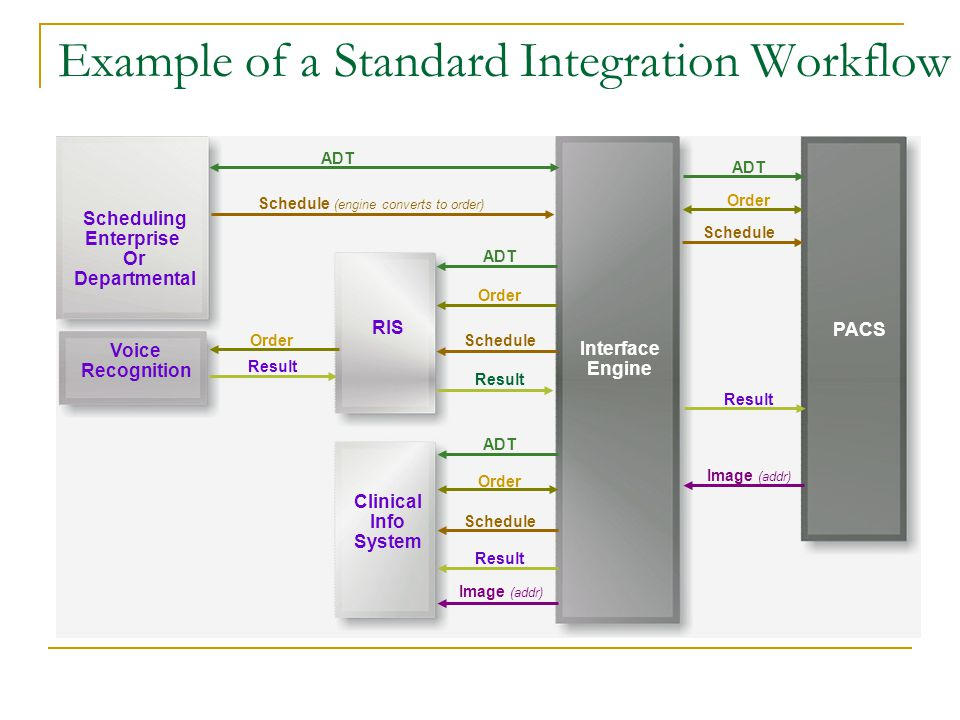 Example of a Standard Integration Workflow