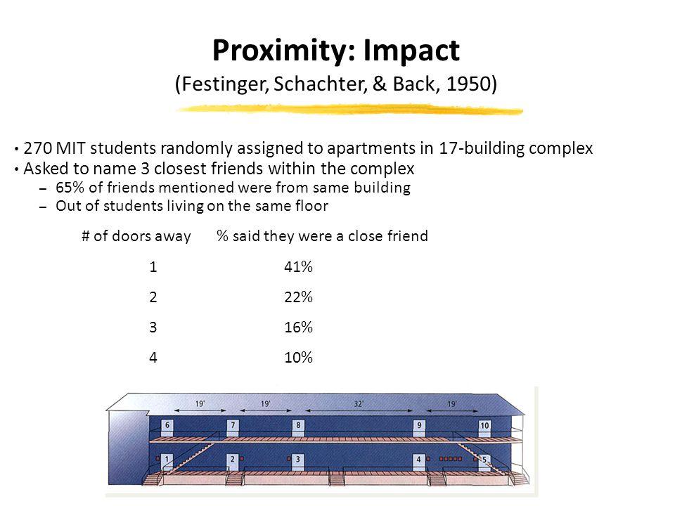 Proximity: Impact (Festinger, Schachter, & Back, 1950)