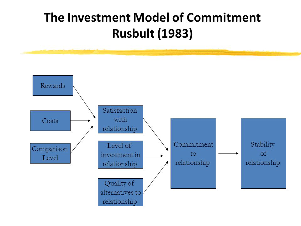 The Investment Model of Commitment Rusbult (1983)