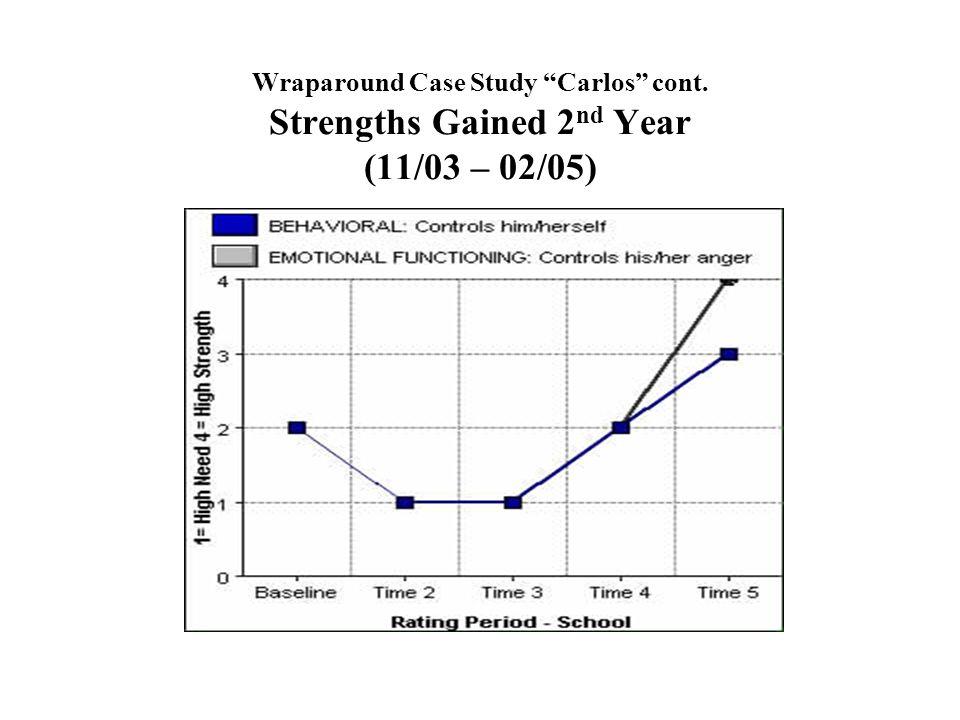 Wraparound Case Study Carlos cont