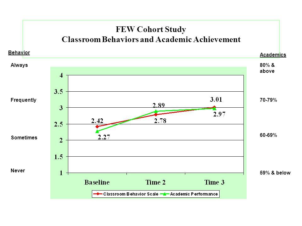 FEW Cohort Study Classroom Behaviors and Academic Achievement