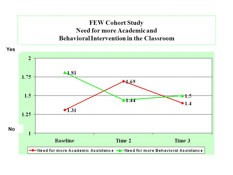 FEW Cohort Study Need for more Academic and Behavioral Intervention in the Classroom