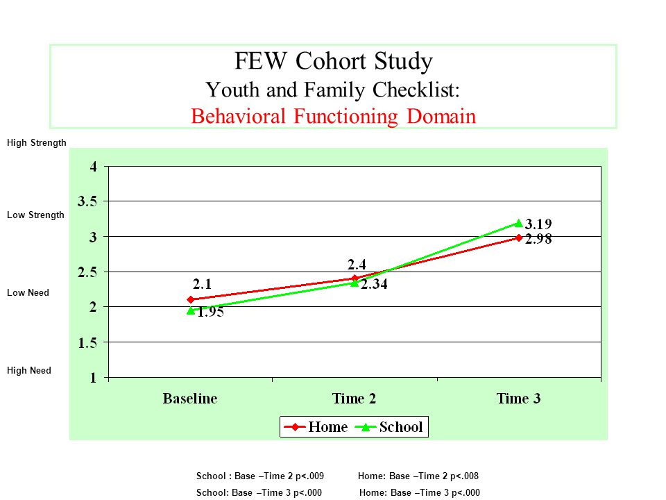 FEW Cohort Study Youth and Family Checklist: Behavioral Functioning Domain