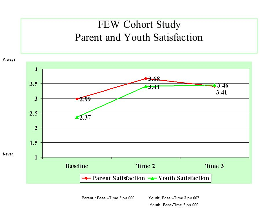 FEW Cohort Study Parent and Youth Satisfaction
