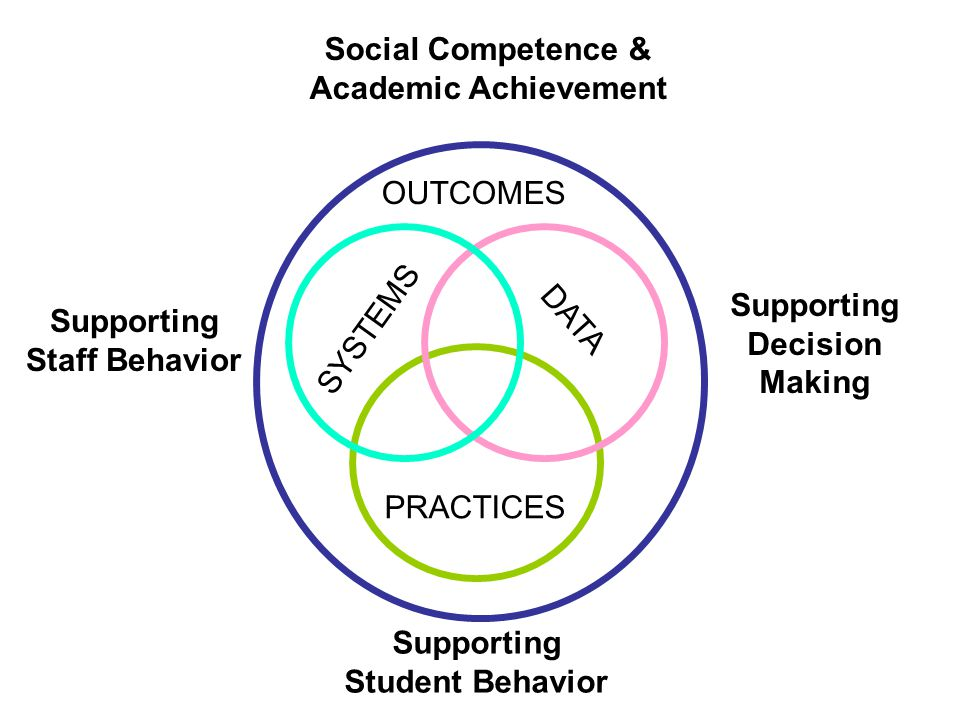 Social Competence & Academic Achievement. OUTCOMES. Supporting. Decision. Making. Supporting. Staff Behavior.