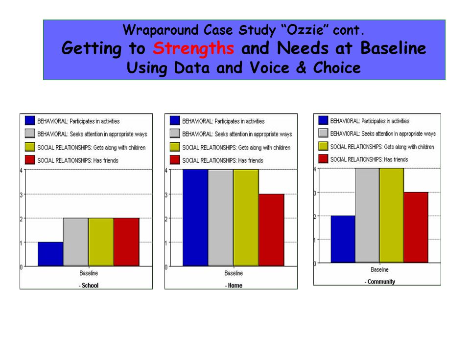 Using Data and Voice & Choice