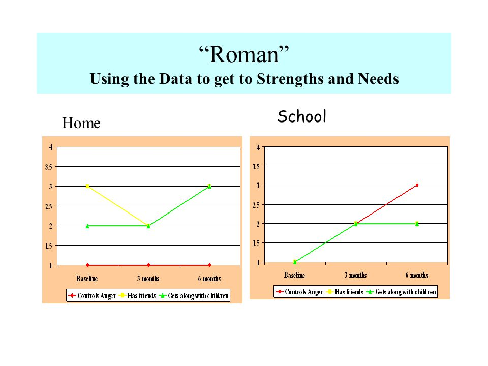 Roman Using the Data to get to Strengths and Needs