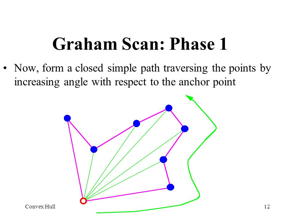 Graham Scan: Phase 1 Now, form a closed simple path traversing the points by increasing angle with respect to the anchor point.