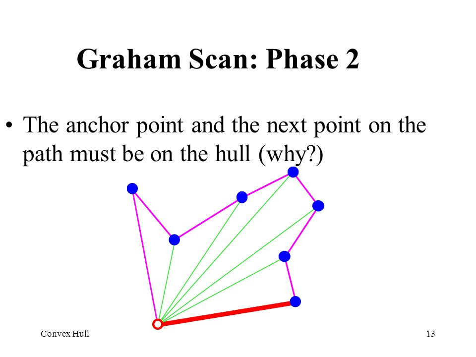 Graham Scan: Phase 2 The anchor point and the next point on the path must be on the hull (why ) Convex Hull.