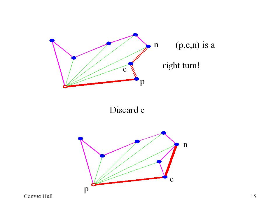 (p,c,n) is a Convex Hull