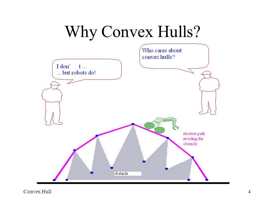 Why Convex Hulls Convex Hull