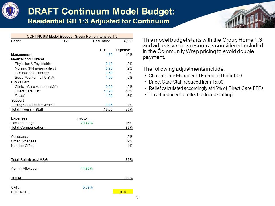 CONTINUUM Model Budget - Group Home 1:4