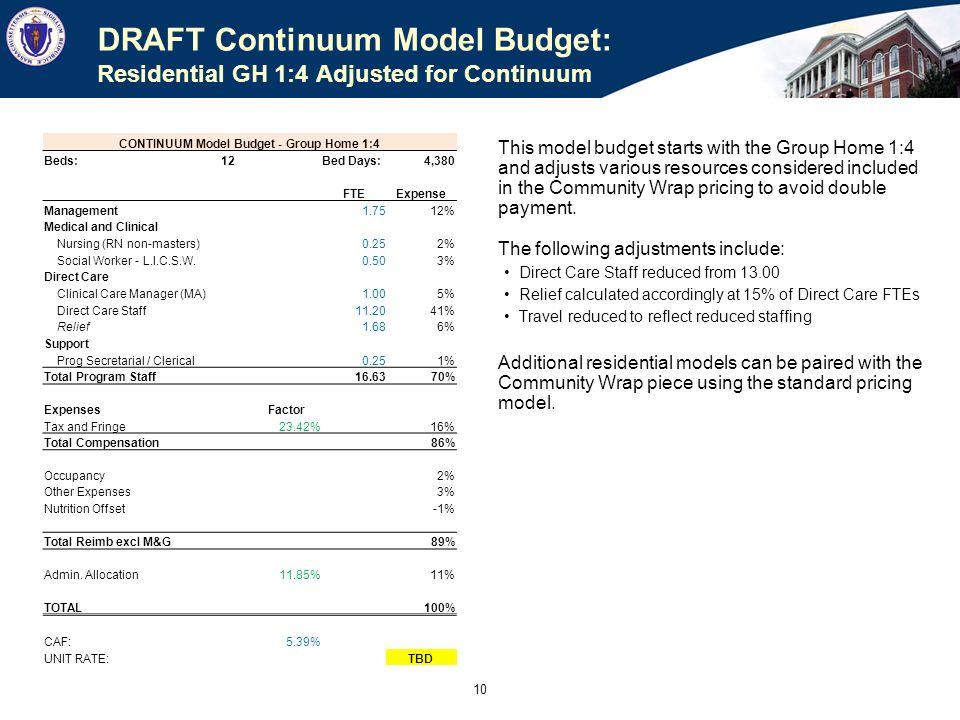 DRAFT Continuum Pricing: Sample Blended Per Diem Rate