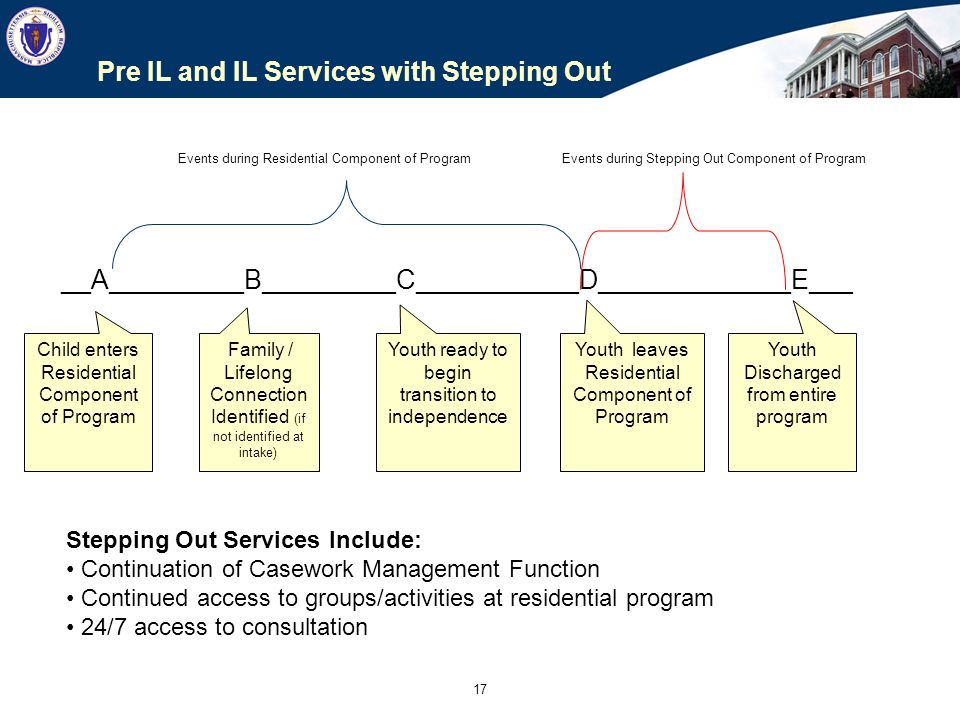 DRAFT Stepping Out Model Budget: Home-Based Services