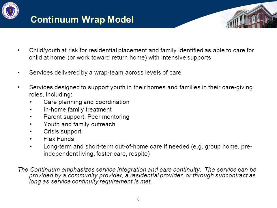 Continuum Wrap Model __A_____B_______C________D__________E_____
