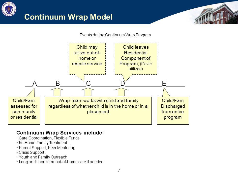 DRAFT Continuum Model Budget: Community Wrap