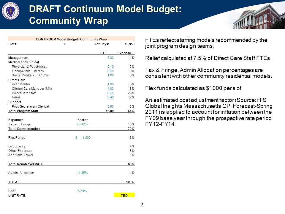 CONTINUUM Model Budget - Group Home Intensive 1:3