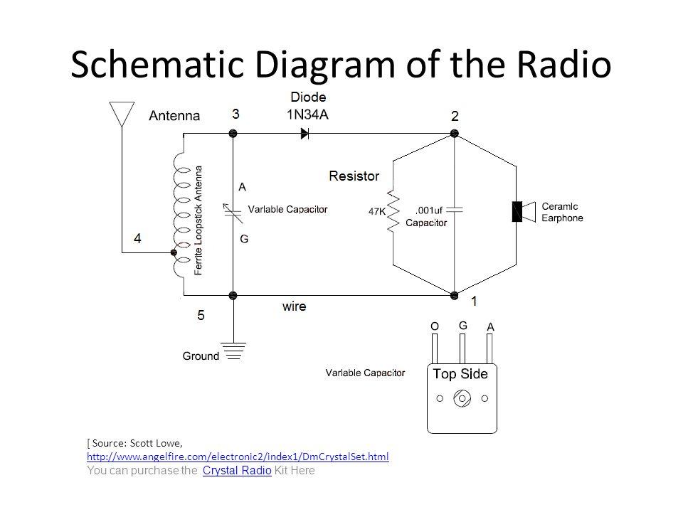Schematic Diagram of the Radio