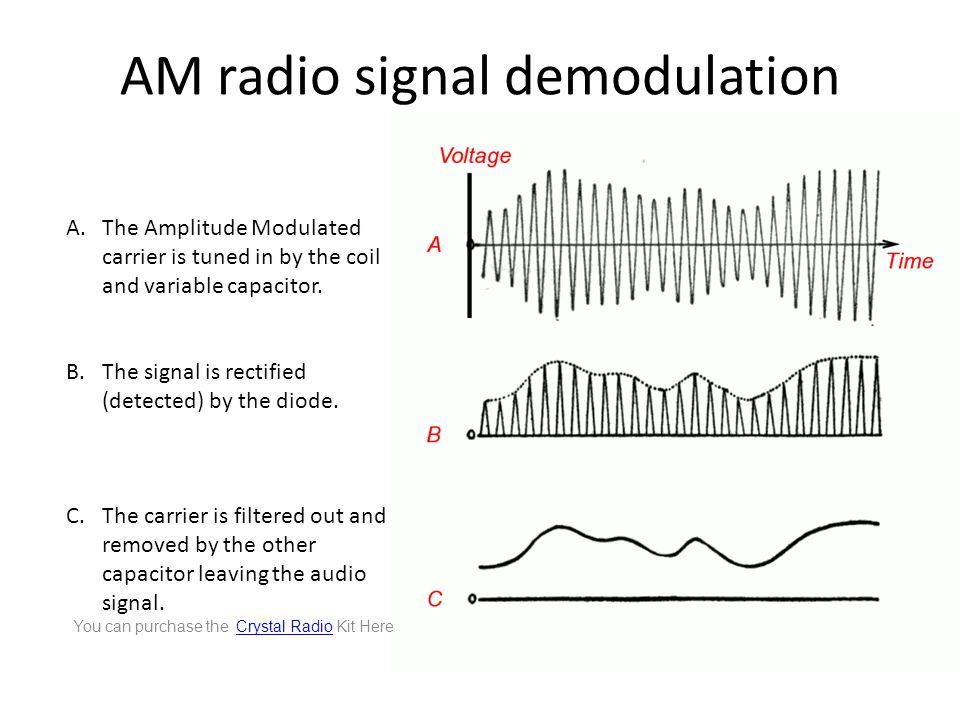 AM radio signal demodulation