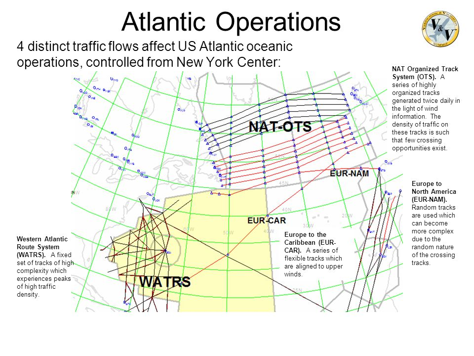 Atlantic Operations 4 distinct traffic flows affect US Atlantic oceanic operations, controlled from New York Center: