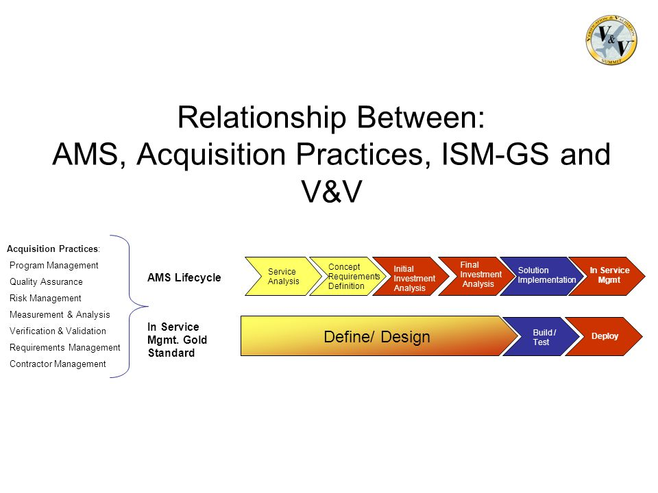 Relationship Between: AMS, Acquisition Practices, ISM-GS and V&V