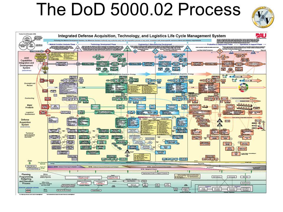 The DoD 5000.02 Process