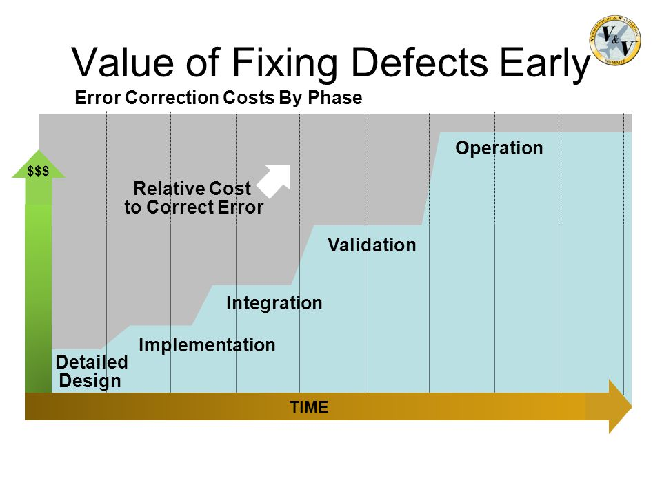 Value of Fixing Defects Early