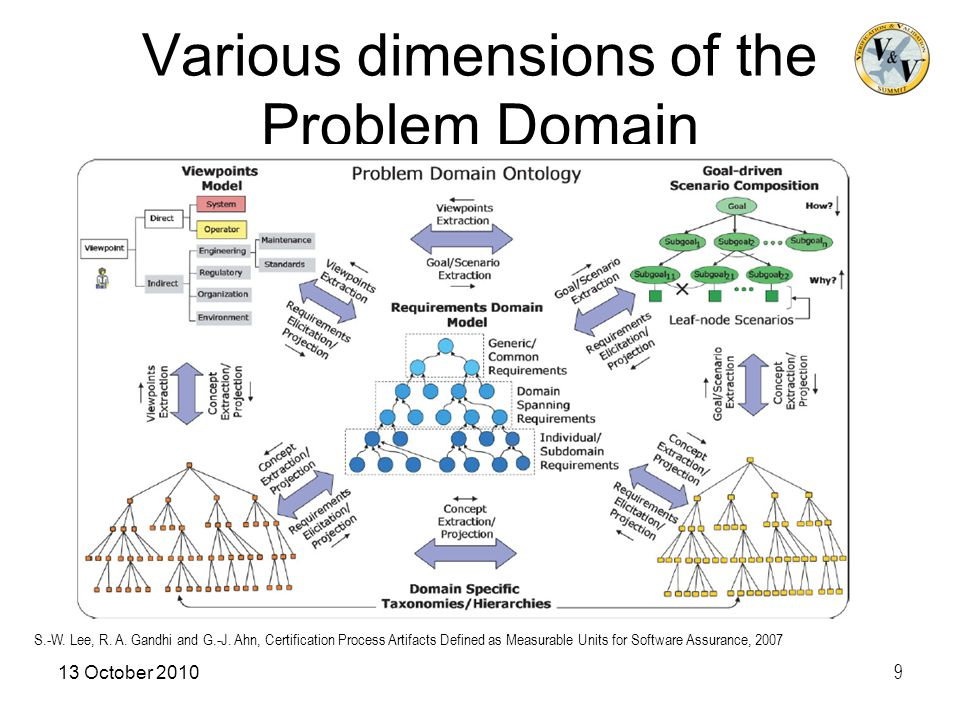 Various dimensions of the Problem Domain