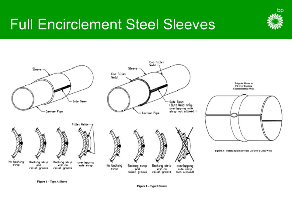 Full Encirclement Steel Sleeves