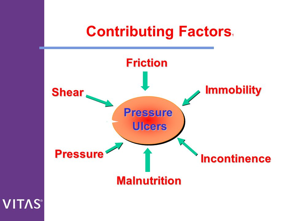 Contributing Factors1 Friction Immobility Shear Pressure Ulcers