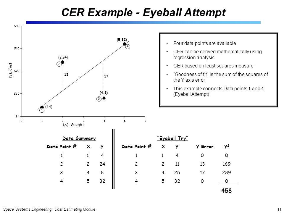 CER Example - Eyeball Attempt