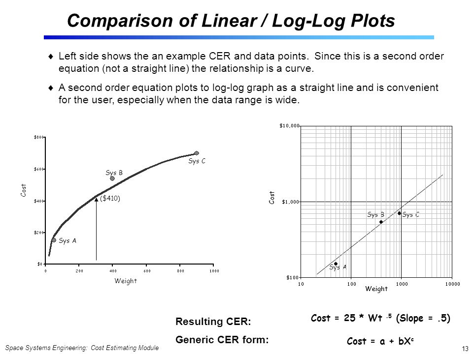 Comparison of Linear / Log-Log Plots