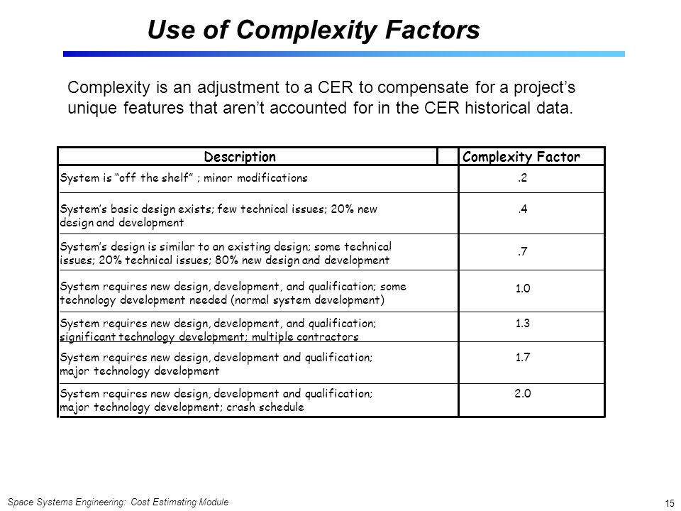 Use of Complexity Factors