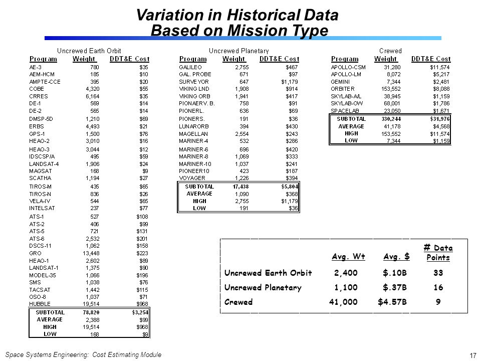 Variation in Historical Data