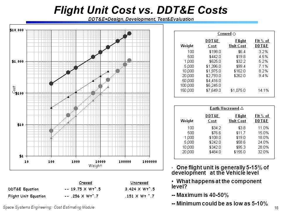 Flight Unit Cost vs. DDT&E Costs