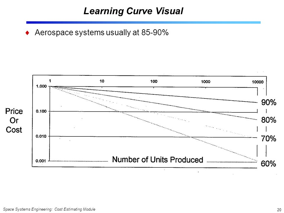 Learning Curve Visual Aerospace systems usually at 85-90%