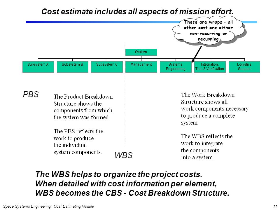 Cost estimate includes all aspects of mission effort.