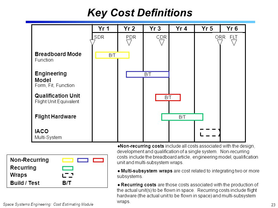 Key Cost Definitions Yr 1 Yr 2 Yr 3 Yr 4 Yr 5 Yr 6 Breadboard Mode