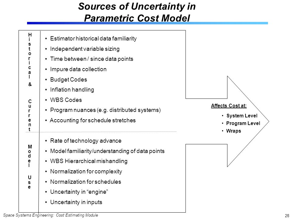 Sources of Uncertainty in Parametric Cost Model