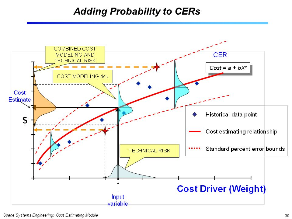 Adding Probability to CERs